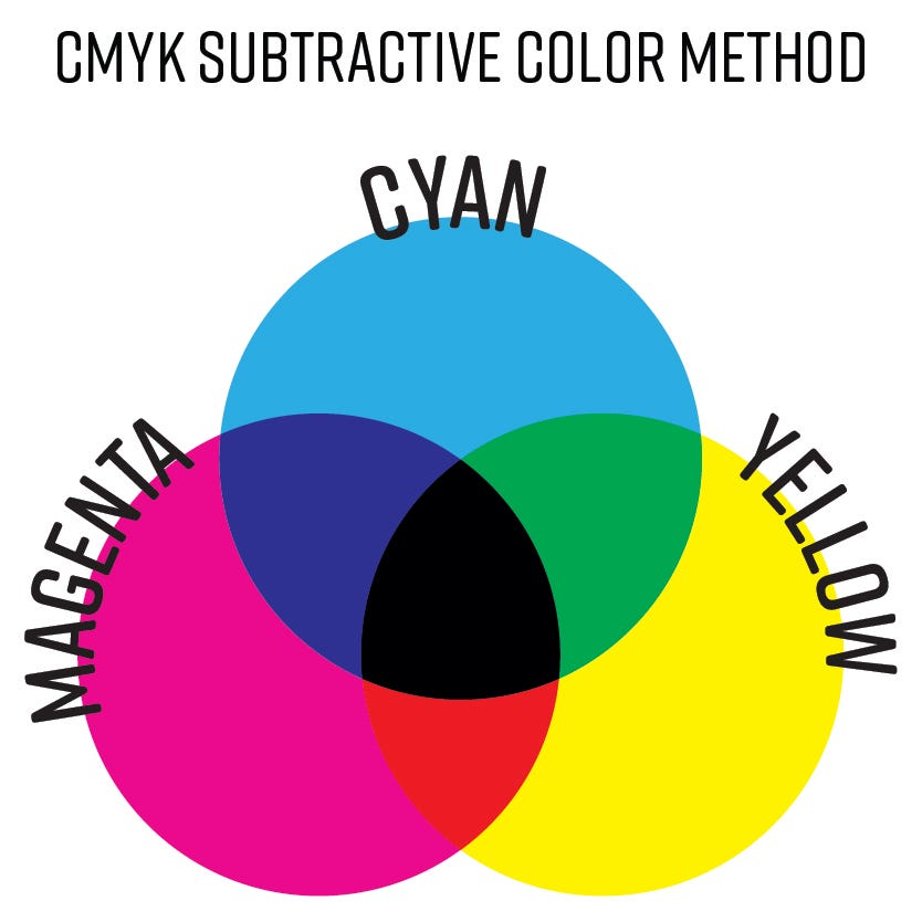 subtractive color method