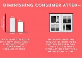 Short Attention Span Infographic