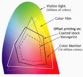 Fluorescent Color Chart