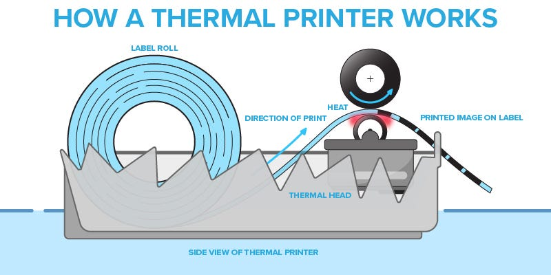 how thermal printing works