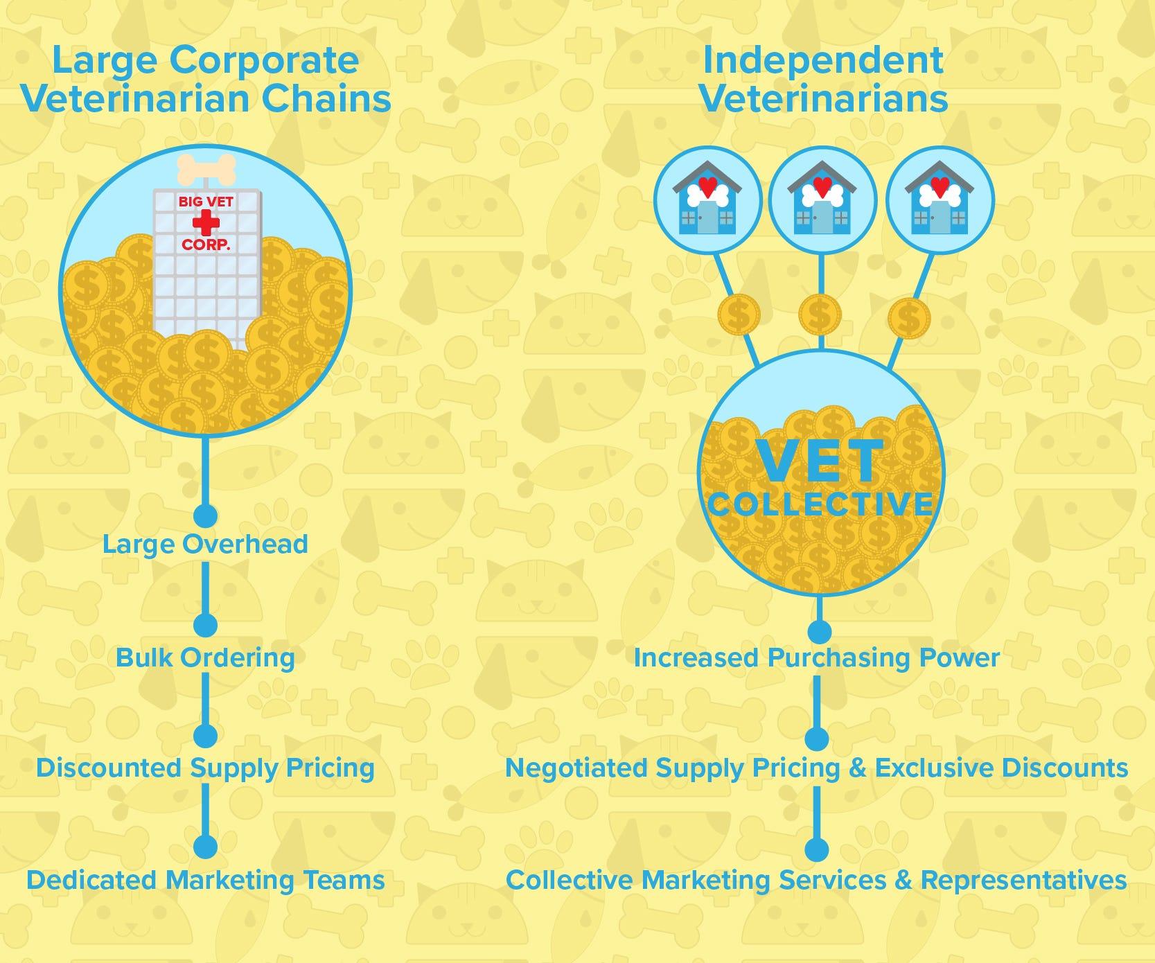 TVC Veterinary Collective Discounts